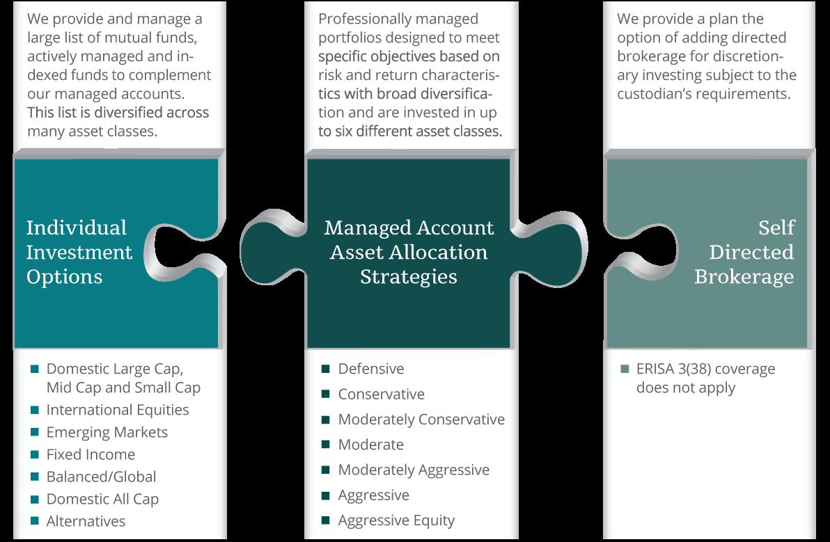 Retirement Plan Services | Brinker Capital